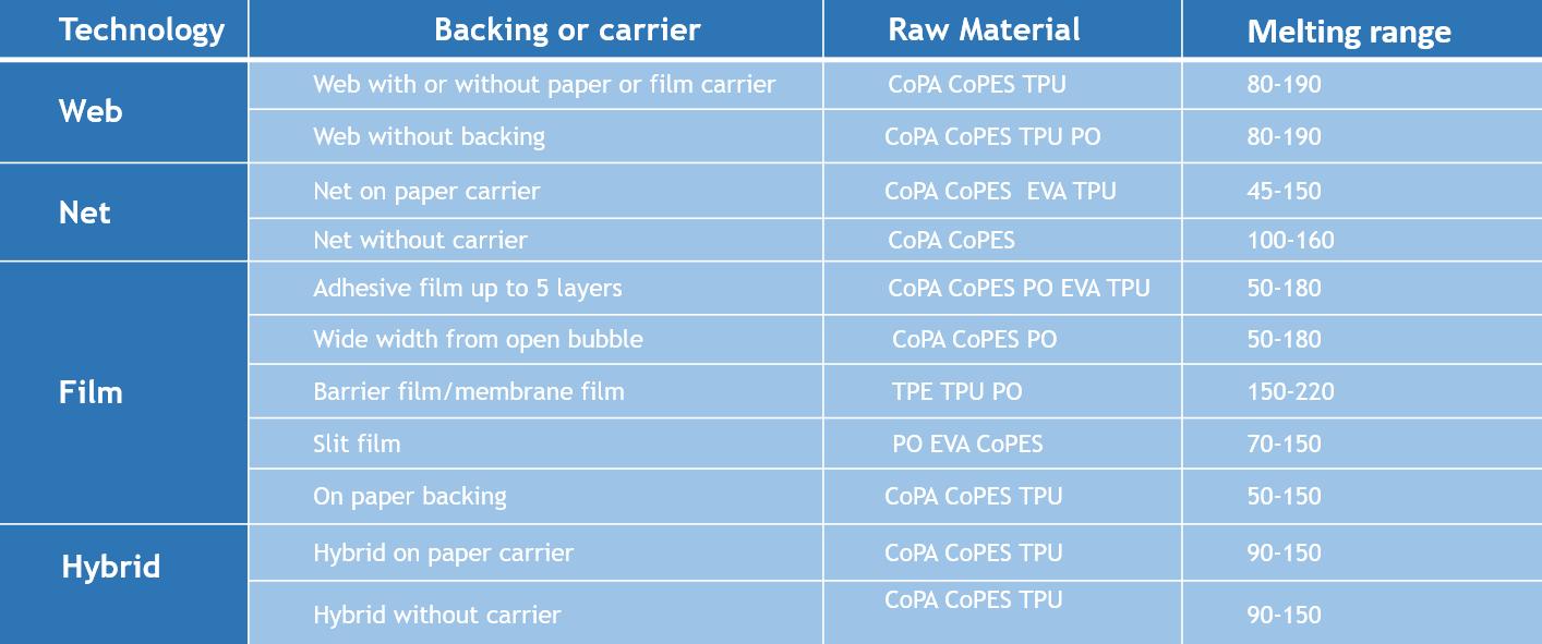 Hotmelt adhesive specification table